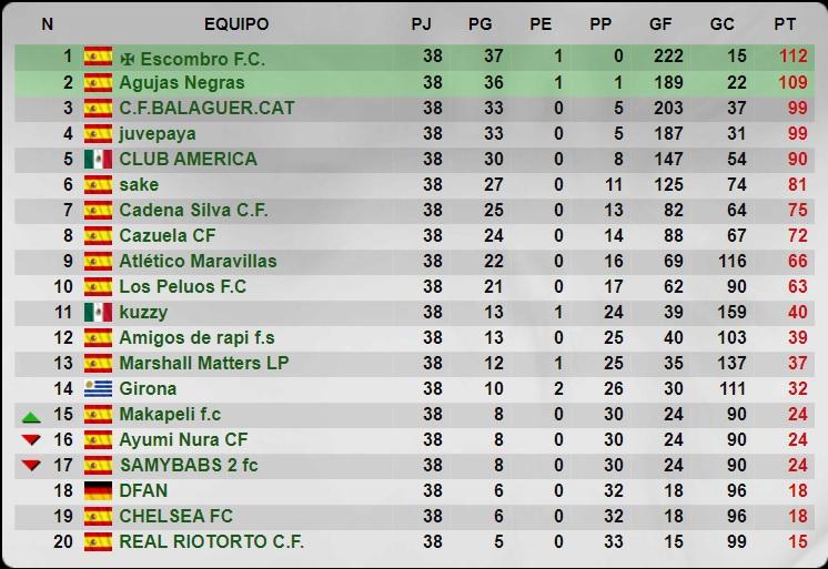 Senior - Temporada 38 - Liga Striker Manager