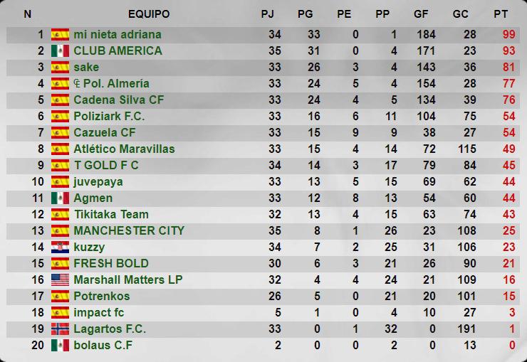 Consulta la clasificación final de la Temporada 38, 5ª División del Grupo 220, de la liga Striker Manager, del Cadena Silva CF Juvenil.