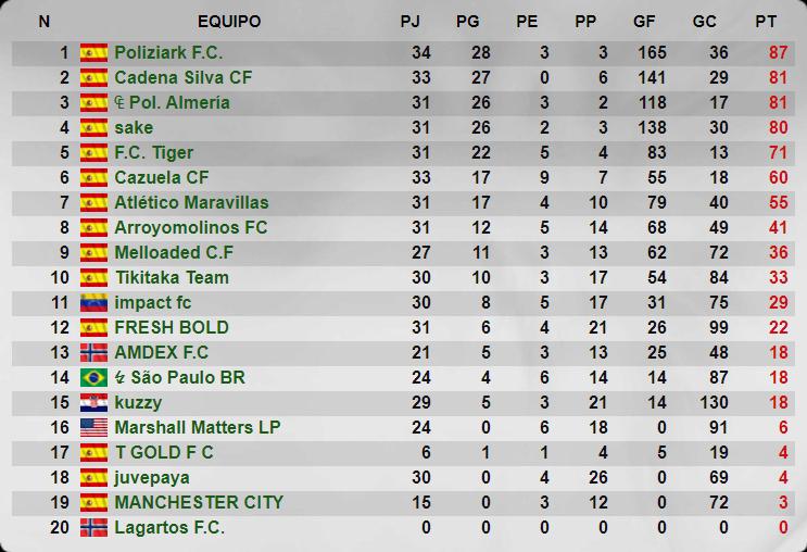 Juvenil - Temporada 41 - Liga Striker Manager