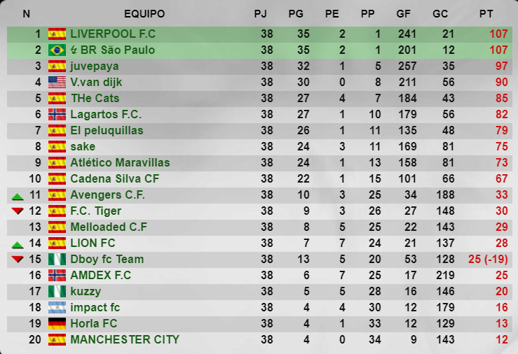Senior - Temporada 43 - Liga Striker Manager